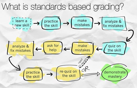 Learn About New Standards Based Grading (SBG)