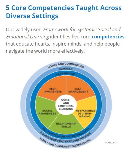 When Social And Emotional Learning Is >> Social Emotional Learning Sel Home